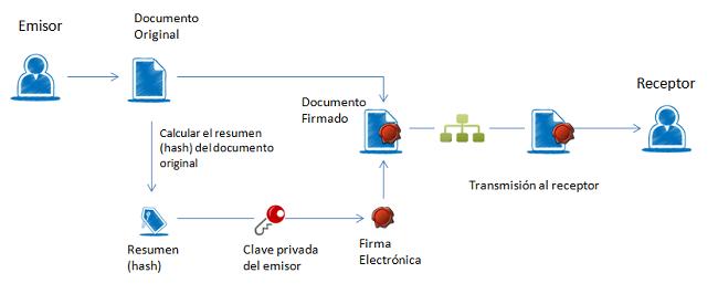 firma electrónica
